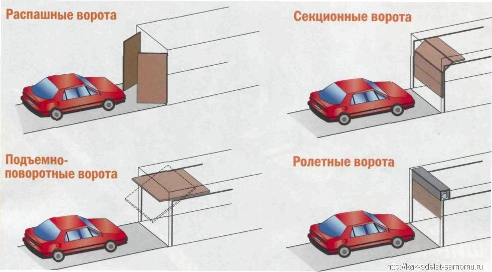 Как построить гараж своими руками.