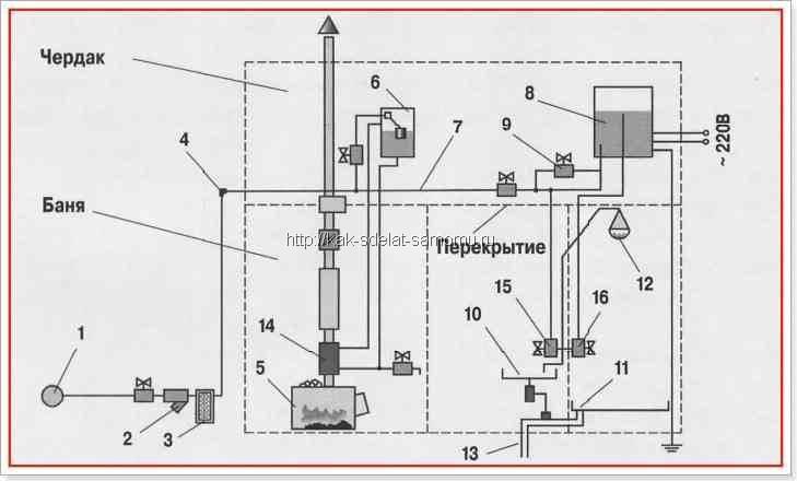 Схема водообеспечения бани: 1 - магистральная труба; 2 - фильтр грубой очистки; 3 - фильтр тонкой очистки; 4.