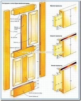 Изготовление дверей чертежи