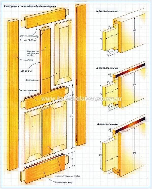 Производство деревянных дверей своими руками