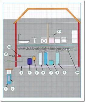 Схема снабжения дома водой.