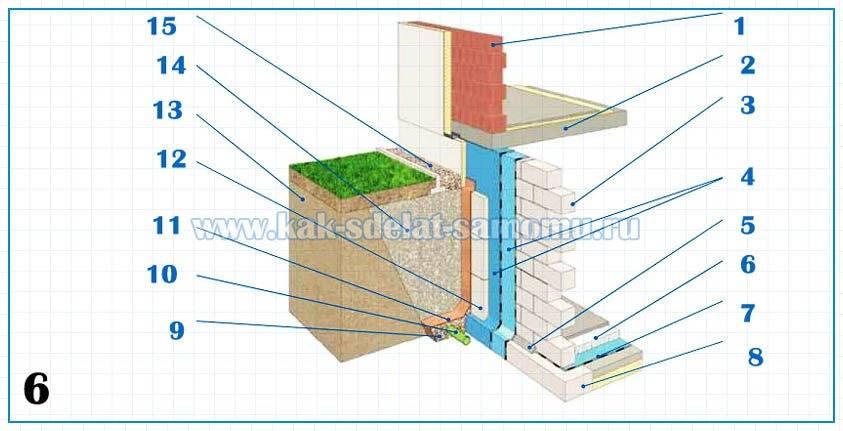 Строительство фундамента дома своими руками-виды и материалы Своими руками - Как сделать самому