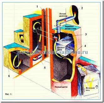 чертеж кирпичной печи - переделка из буржуйки. чертеж схема печки для дома своими руками.