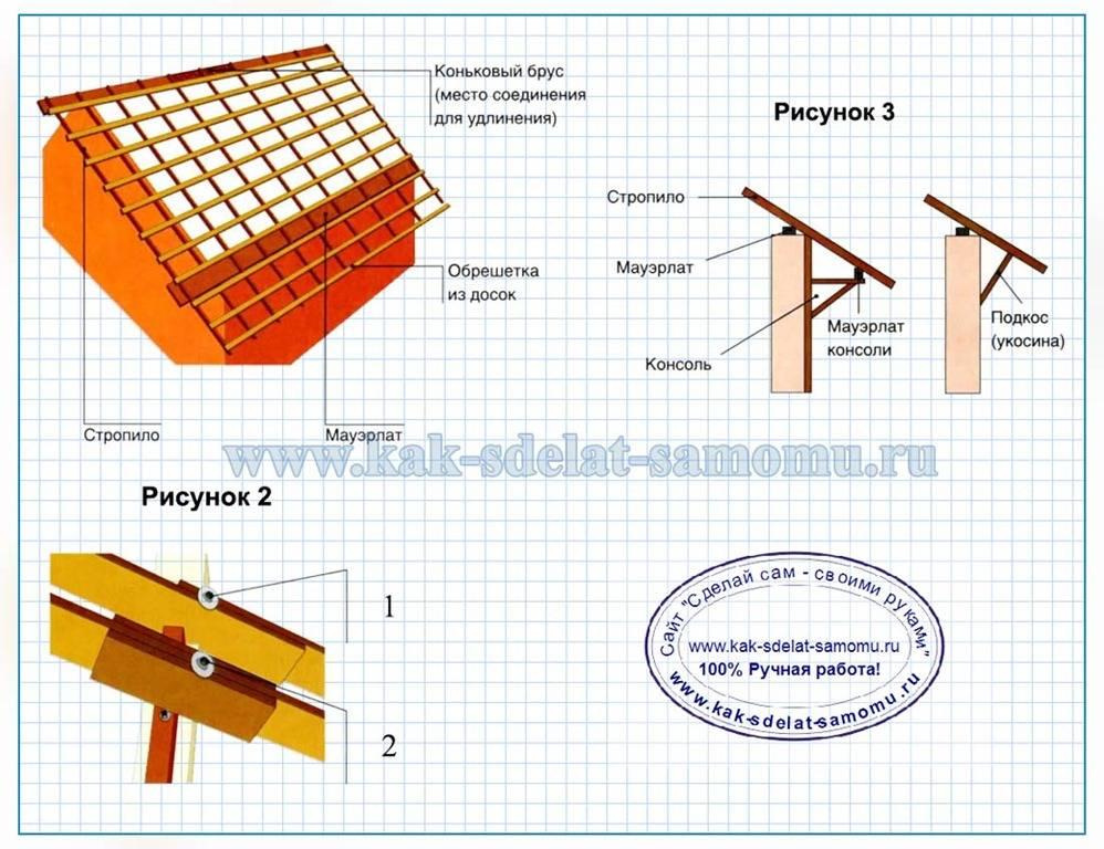 схема конструкции крыши шале